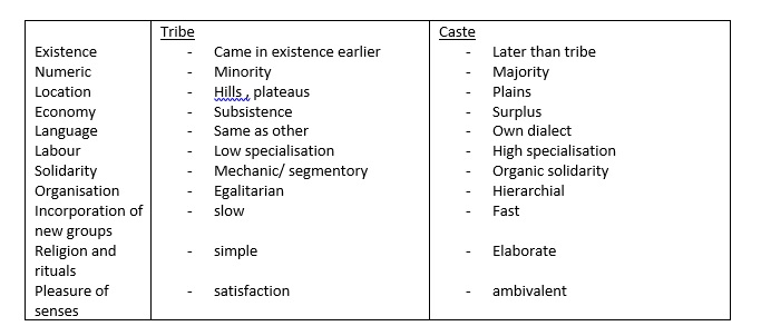 Tribe and caste- differences.jpg