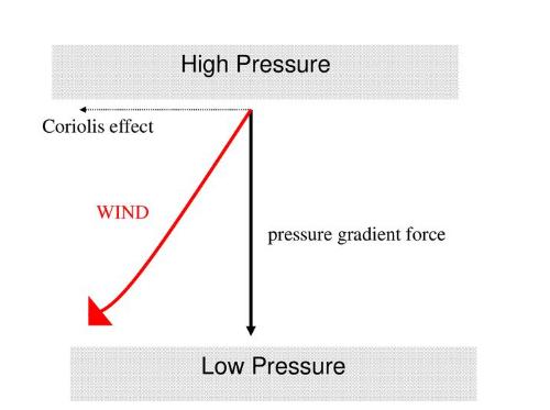 coriolis force.png